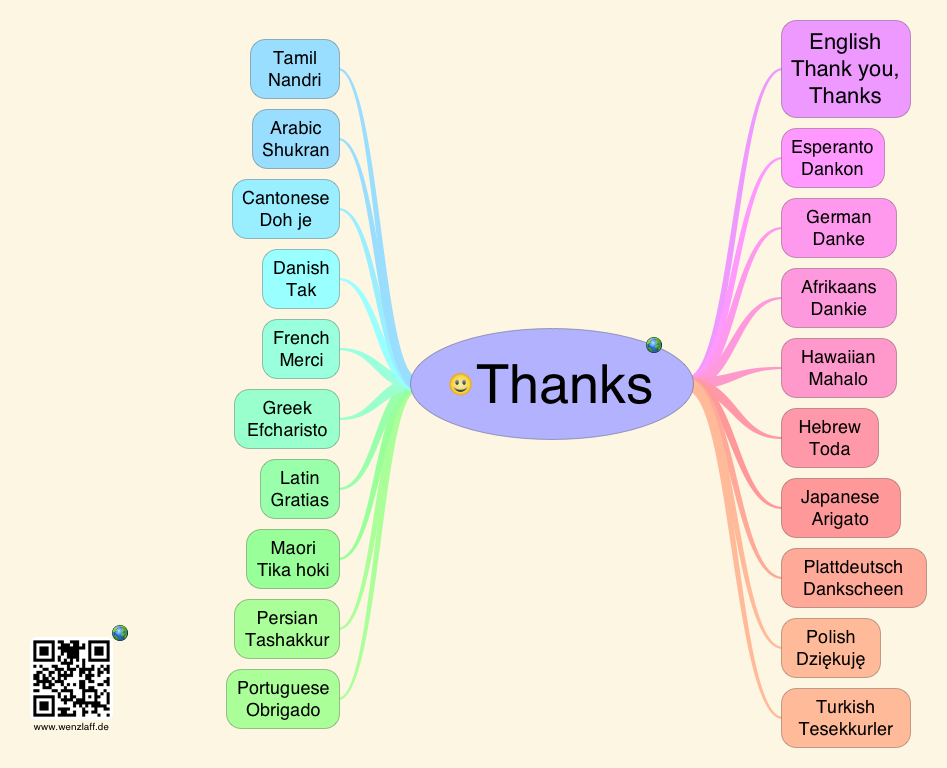 Thanks Mindmap