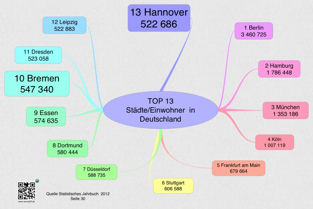 TOP 13 Stadt/Einwohner in Deutschland