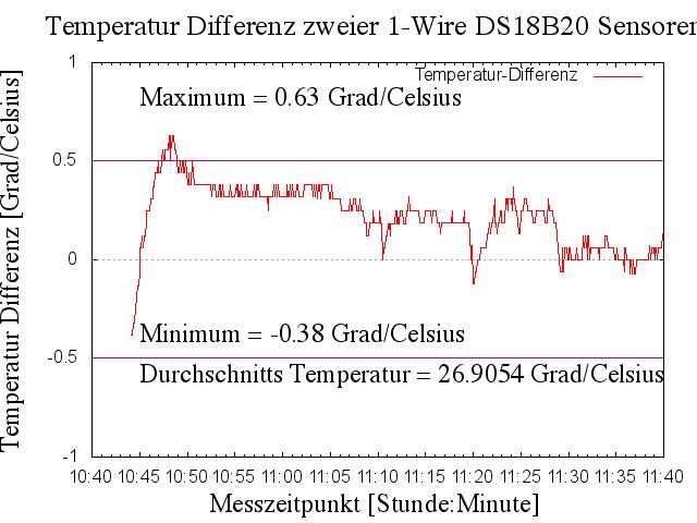 Temperaturvergleich zweier Sensoren