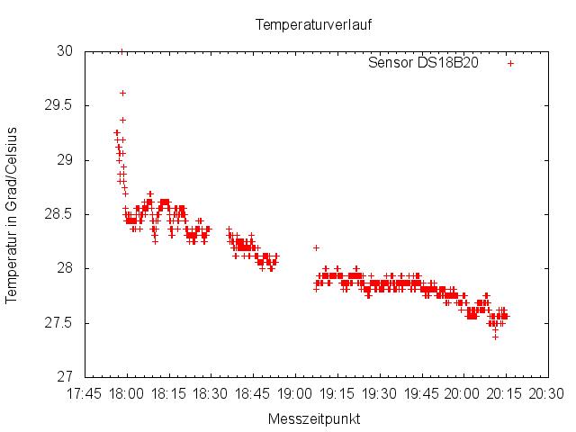 Gnuplot Temperaturverlauf mit Messpunkte