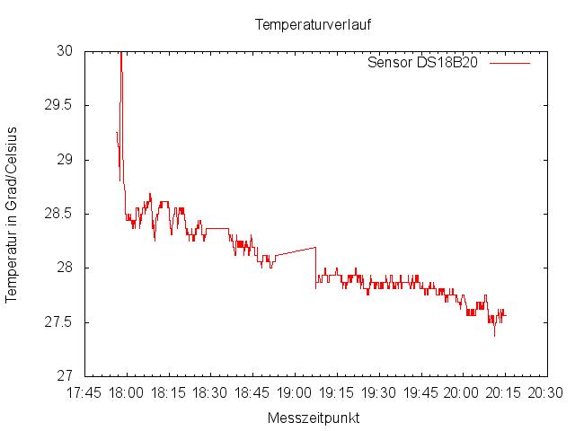 Mit gnuplot erstellt Grafik zum Temperaturverlauf eines DS18B20