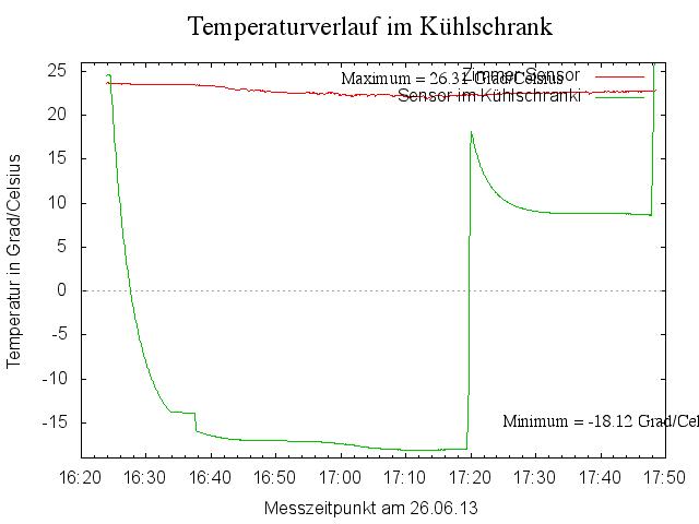 Temperaturverlauf im Kühlfach und Gefrierteil des Kühlschranks