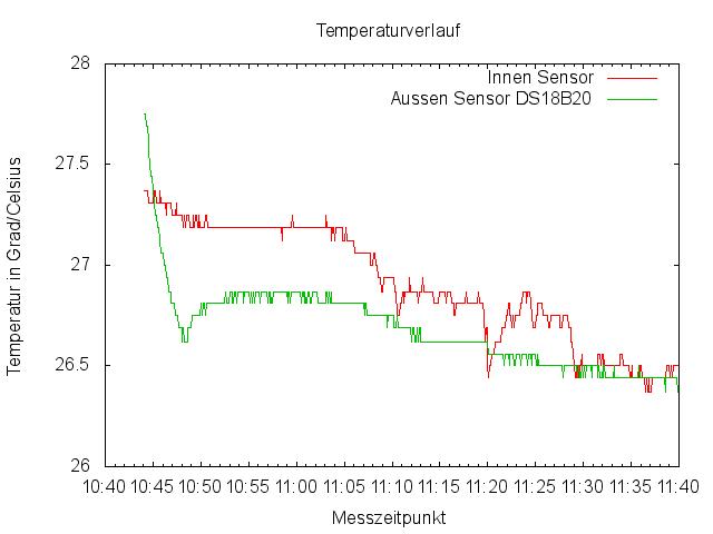 gnuplot zweier Temperatursensoren