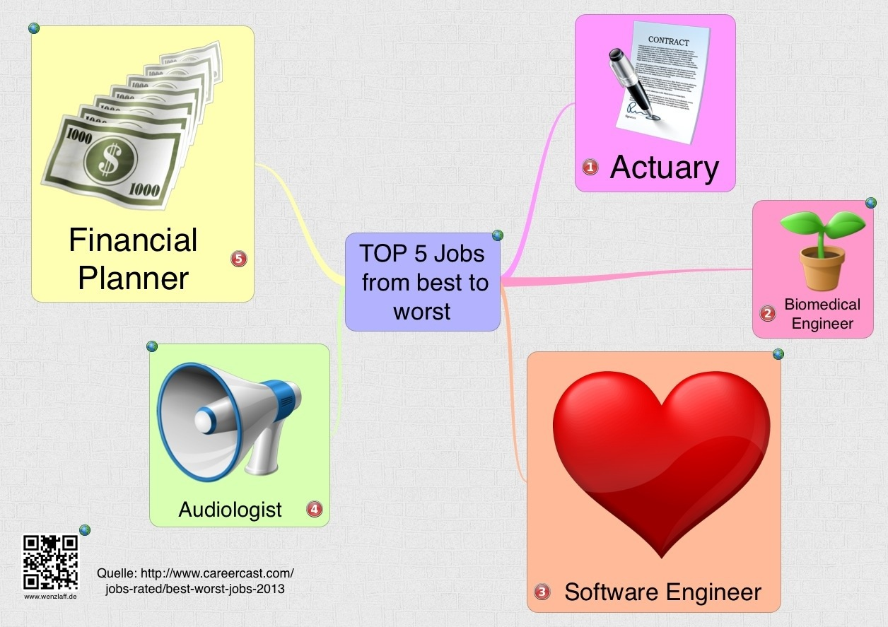 Top 5 best jobs mindmap