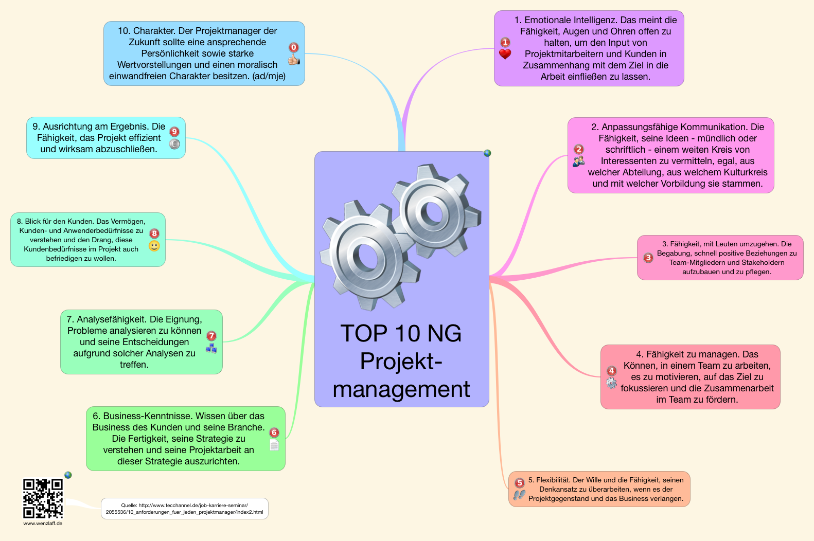 Projektmanager TOP 10