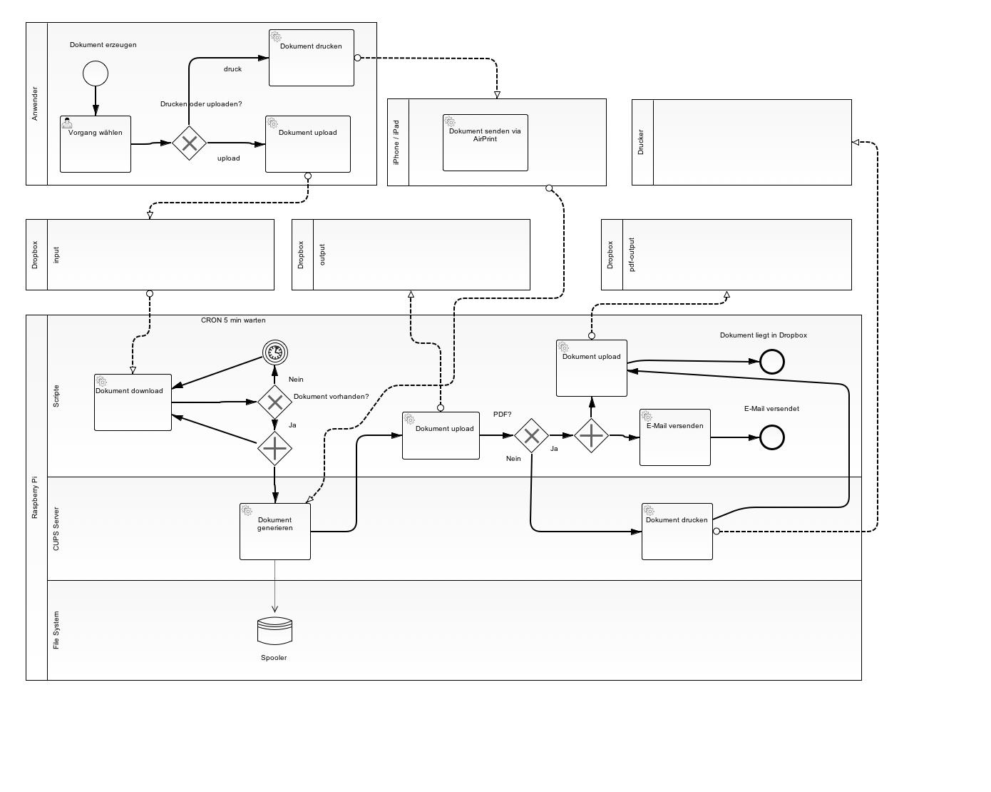 BPMN Drucklösung für rPi
