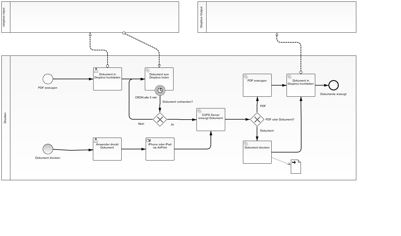 BPMN 2.0 CUP Drucklösung für rPi