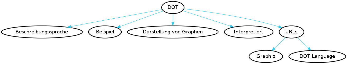 test-dot-diagramm