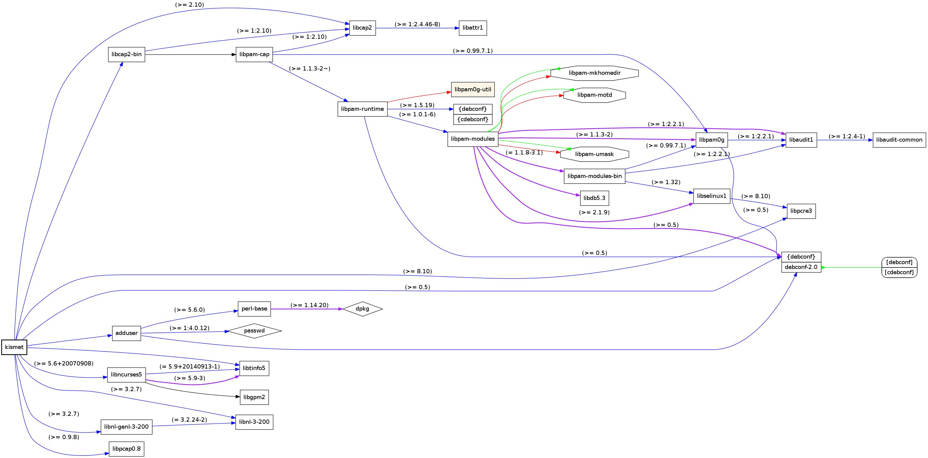 Raspberry Pi: Kismet ( قسمة ) installieren unter Debian