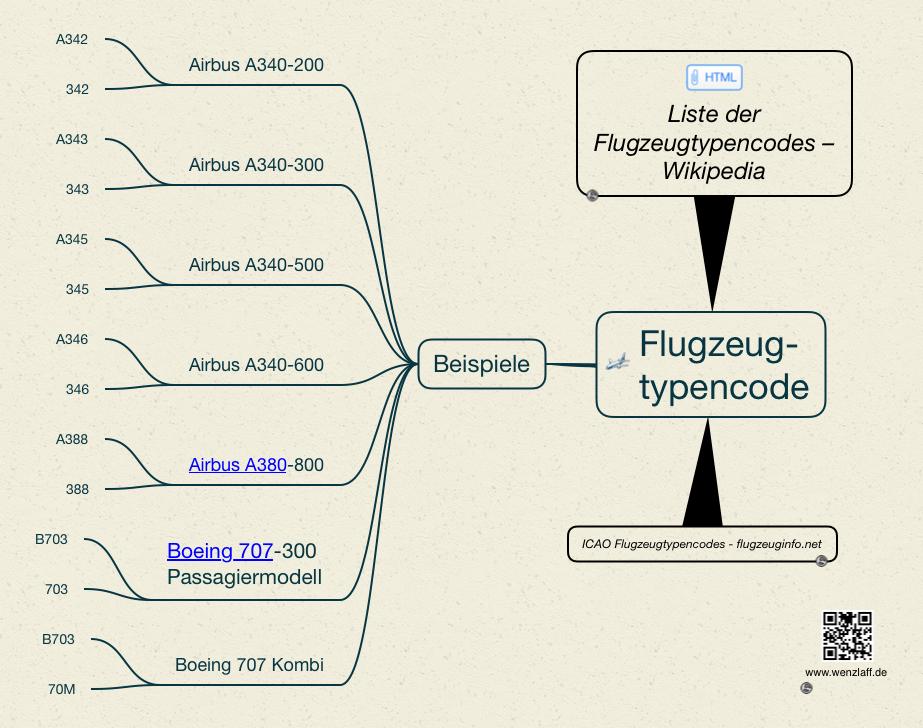 flugzeugtypencode
