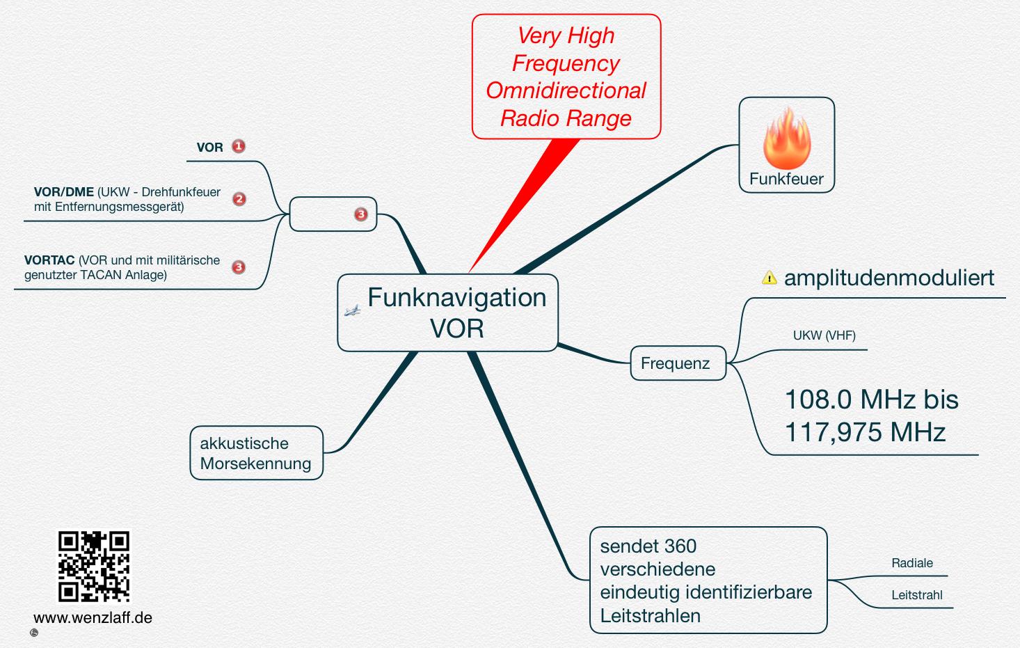 funknavigation-vor