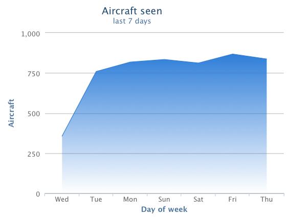 Eine Woche Flugverkehr in Langenhagen