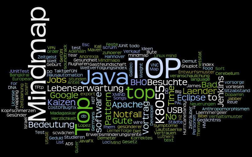 Mindmap Cloud 2012-2014