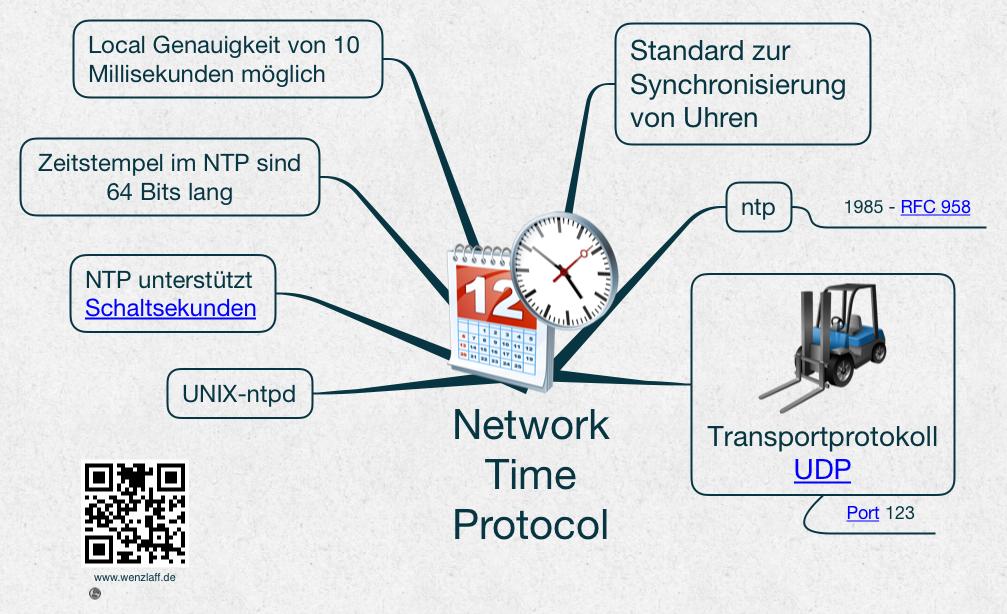 Network-Time-Protocol Mindmap