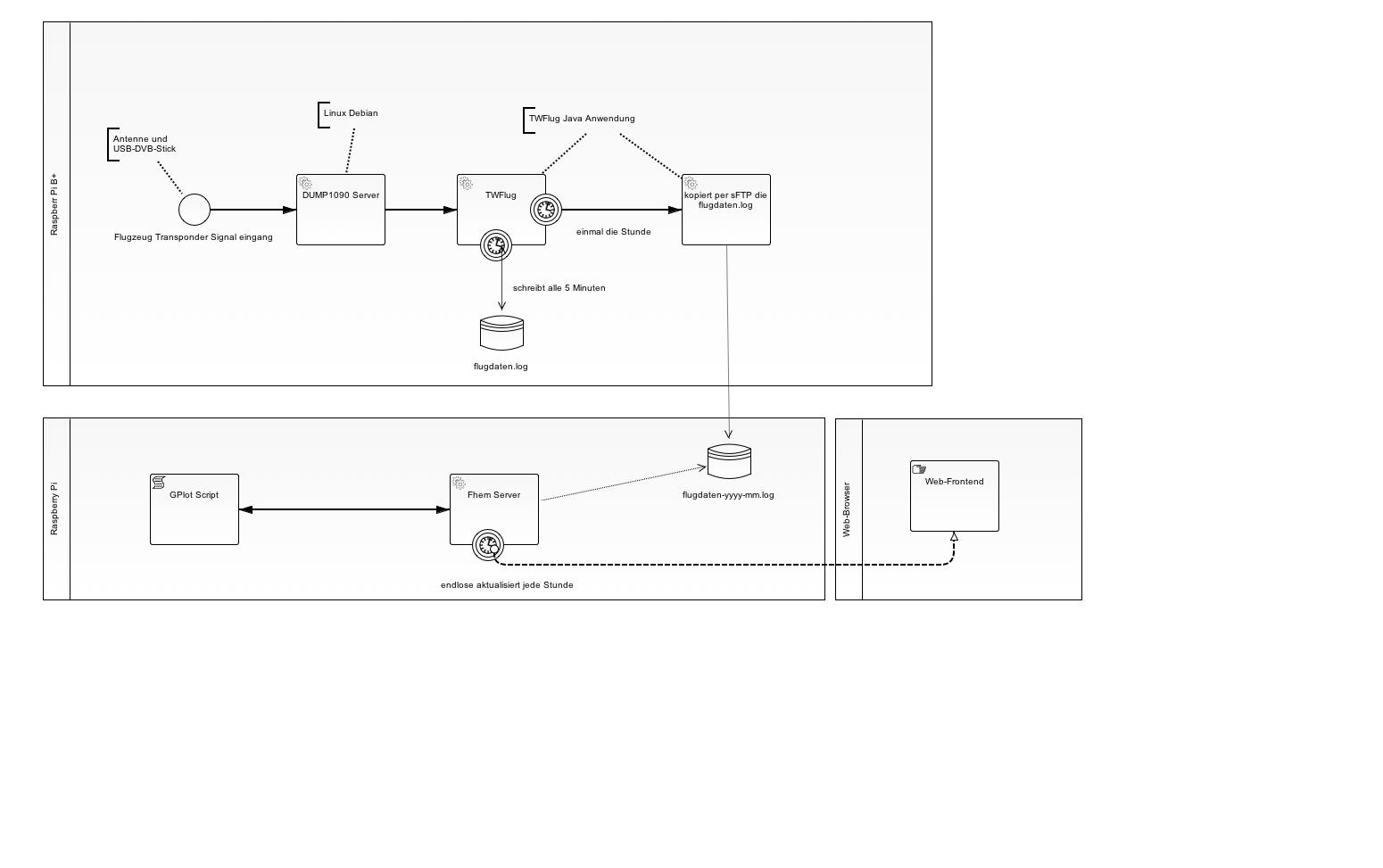 Architektur TWFlug BPMN 2.0