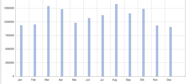 wenzlaff.de über 1 Millionen Hits in 2014