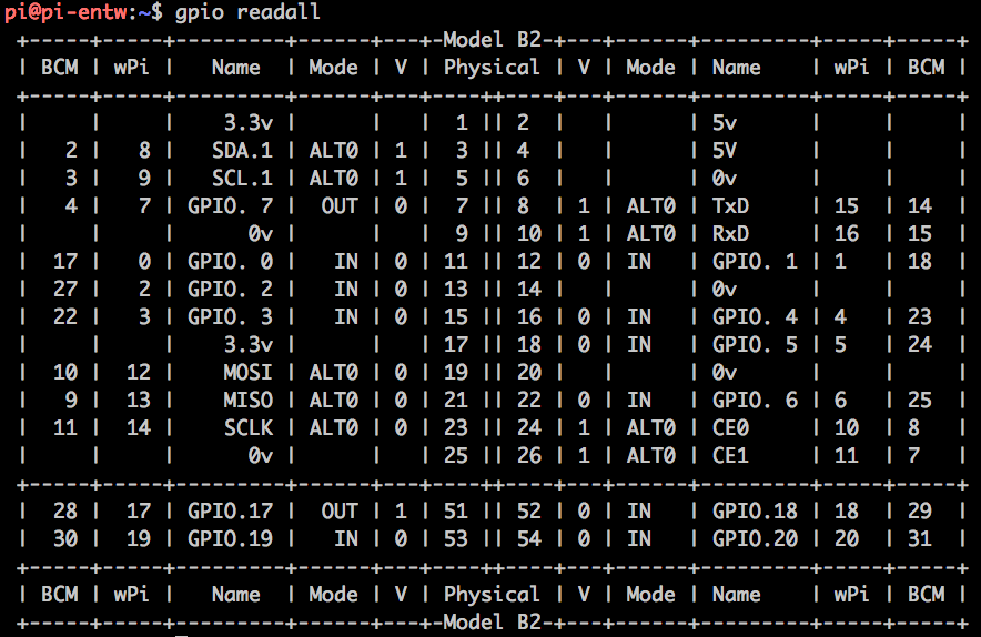 Fantastic Raspberry Pi Per Bash Mit Gpio Lib Wiringpi Per Phyton Mit Rpi Wiring 101 Akebretraxxcnl
