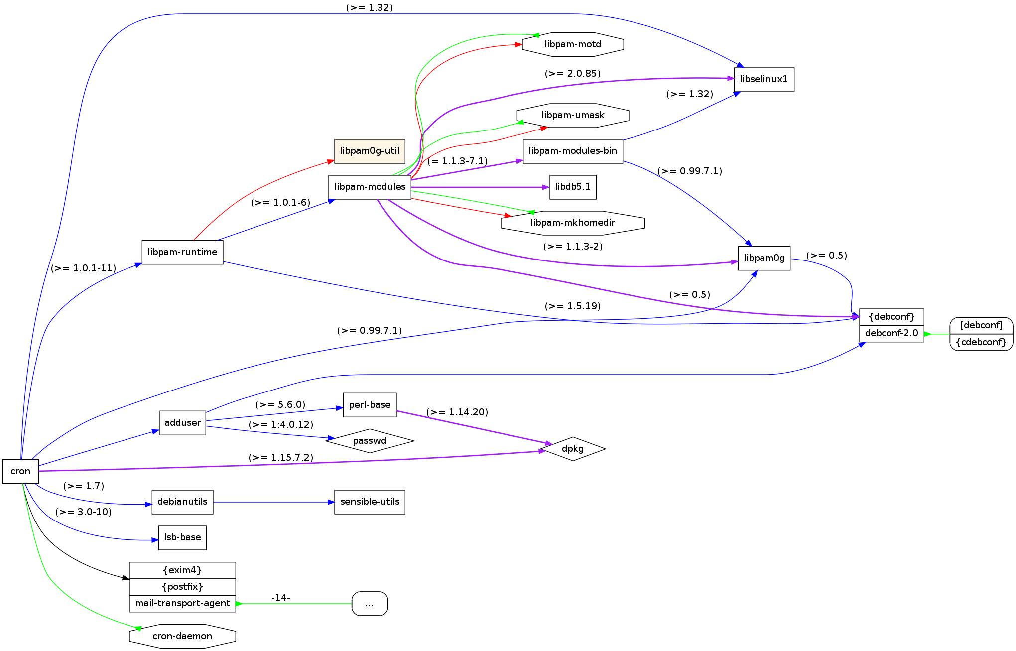 Debian bzw. Kali cron Abhängigkeiten