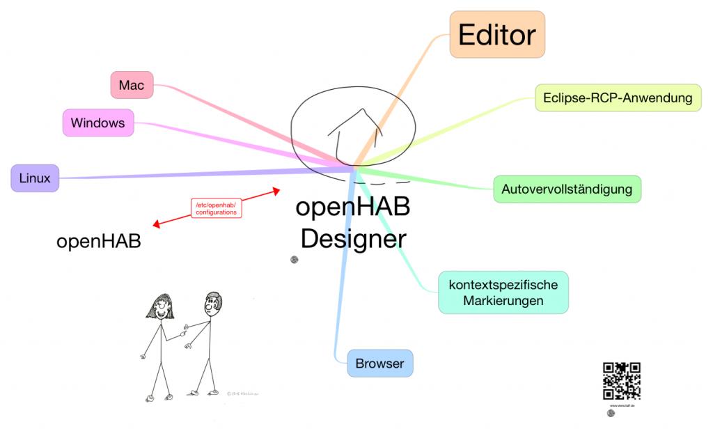 openhab designer mindmap