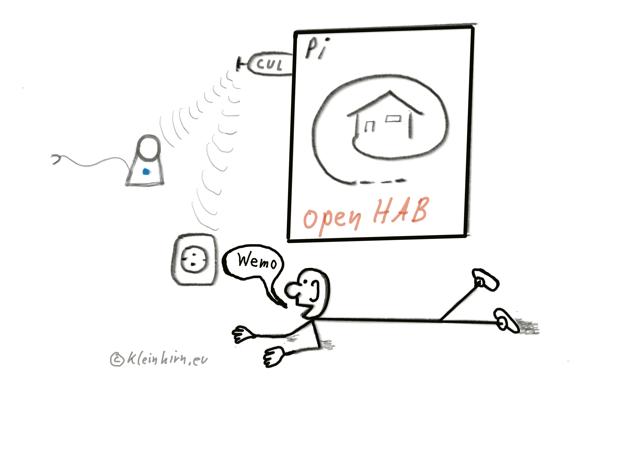 wemo-openhab