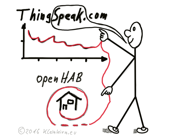 openhab-thingspeak