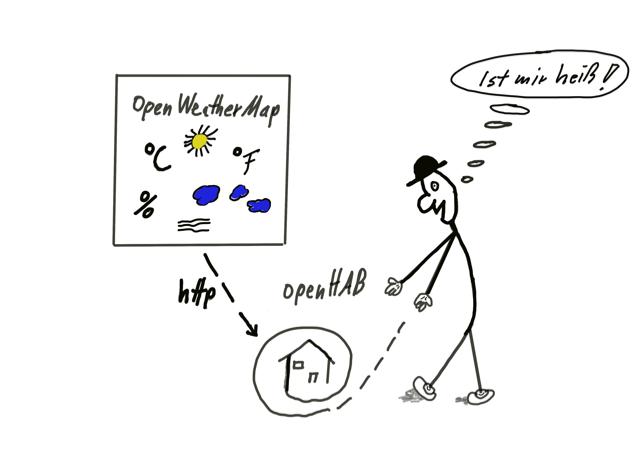 openhab-wetter