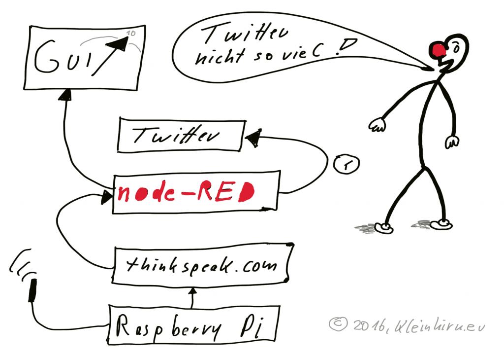 kleinhirn.eu-node-red