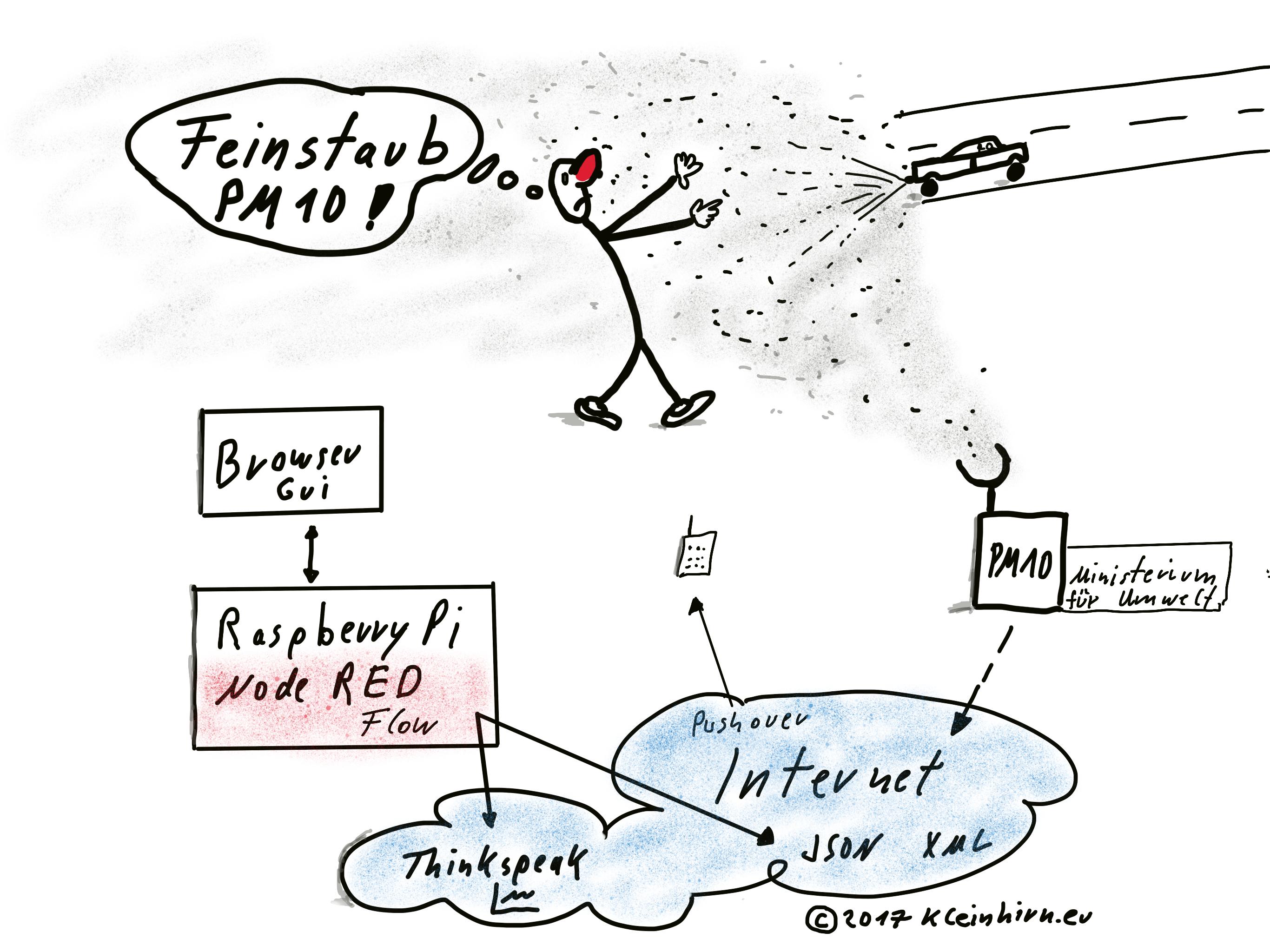 Feinstaub (Particulate Matter, Pył ) Messung mit dem