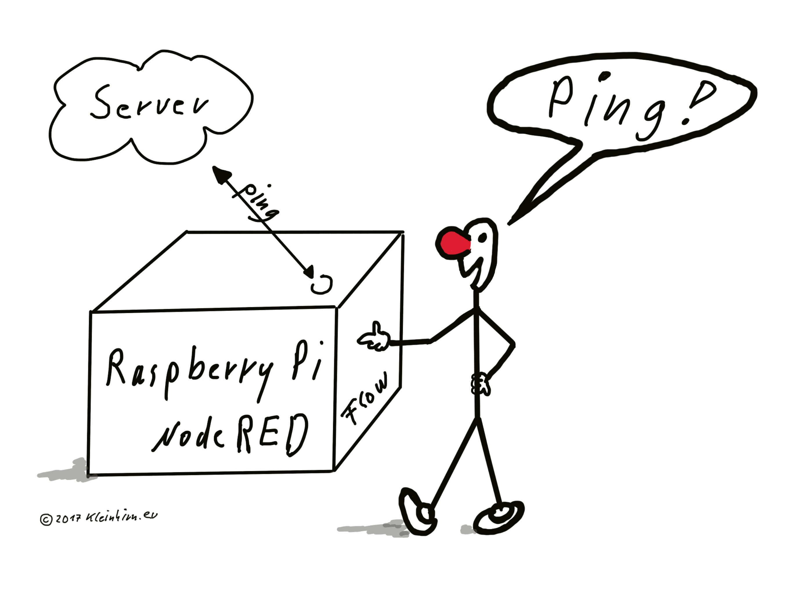u00dcberwachung  automatischer ping an server mit nodered auf raspberry pi   u0645 u0631 u0627 u0642 u0628 u0629   u2013 wenzlaff de