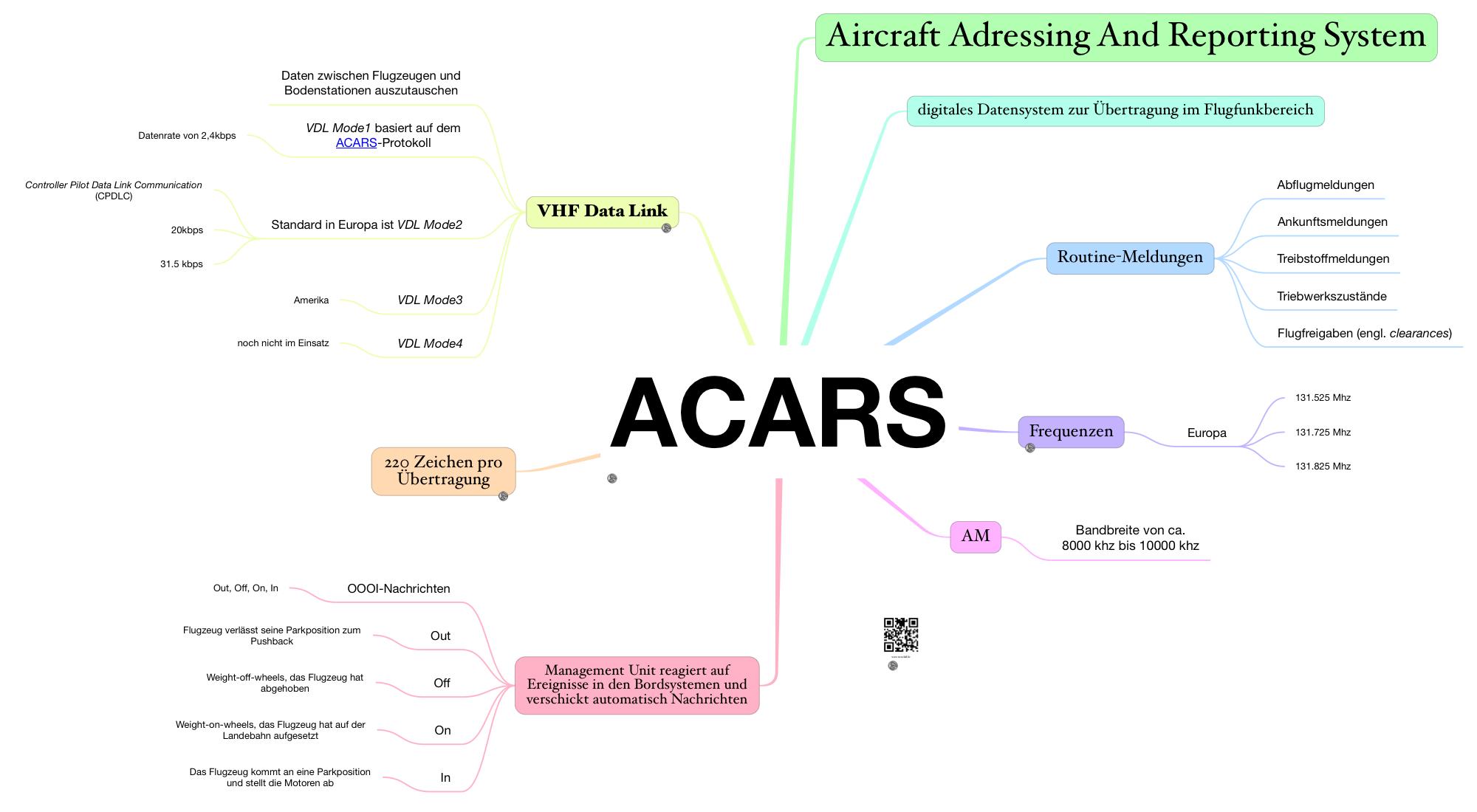 Wie wird ein Multi-Channel ACARS Decoder auf einem Raspberry Pi Zero