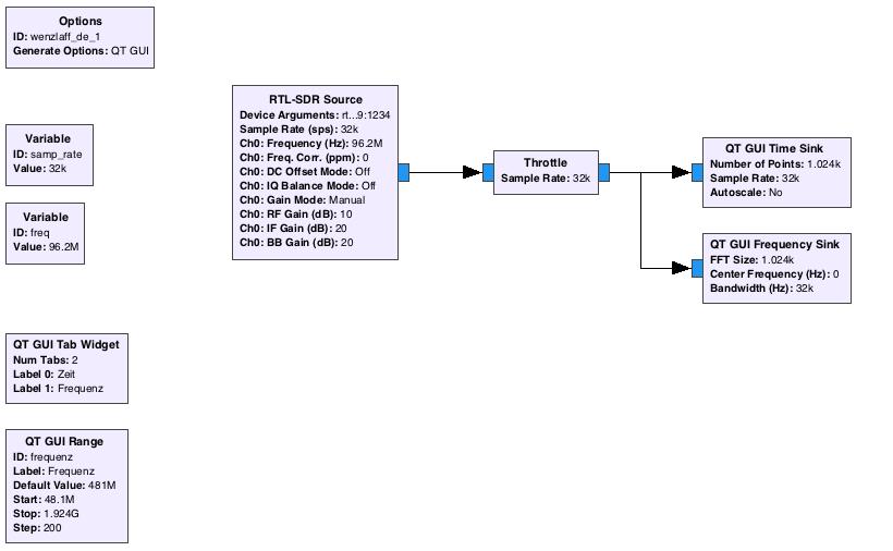 GnuRadio Beispiel Script mit gnuradio-companion erstellen