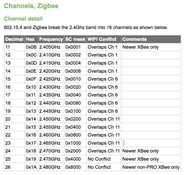 whsniff ein Packet Konverter für Sniffing im IEEE 802 15 4 Wireless