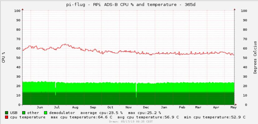 Phenomenal Raspberry Pi Wenzlaff De Rund Um Die Programmierung Wiring Cloud Hisonuggs Outletorg
