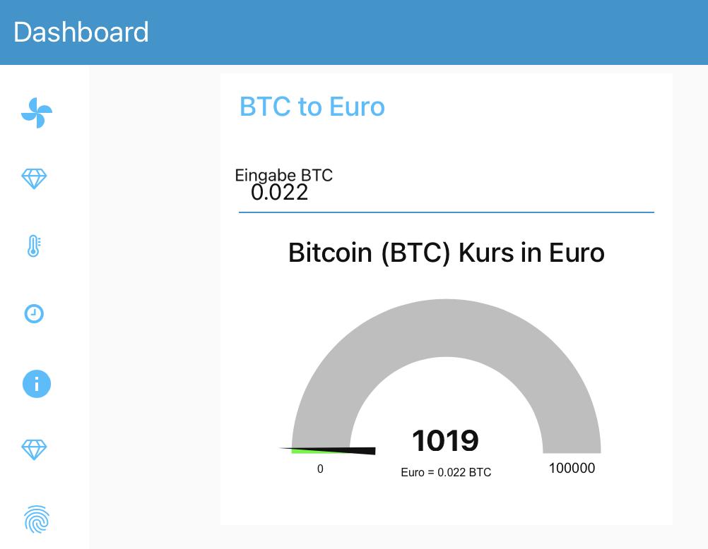 0 022 btc a euro